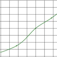 Рисунок с графиком изготовления чехлов